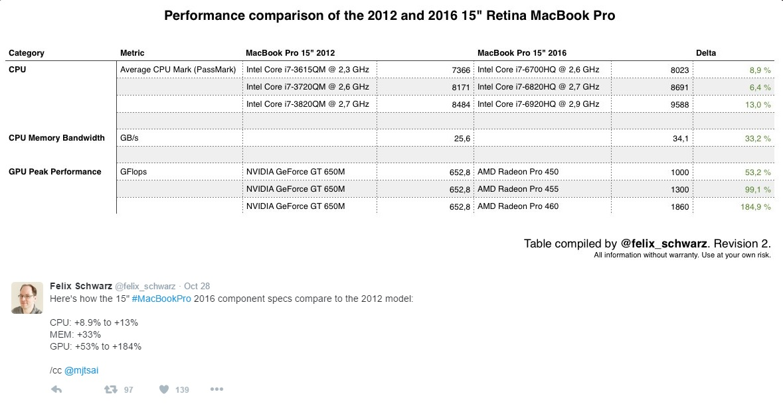 macbook-pro-2016-is-not-pro-600-02