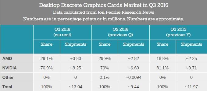 discrete-desktop-gpu-market-trends-q3-2016-600-01