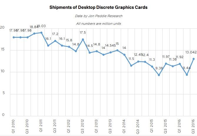 discrete-desktop-gpu-market-trends-q3-2016-600-02