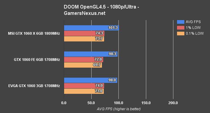 gtx1060-6gb-1080-doom