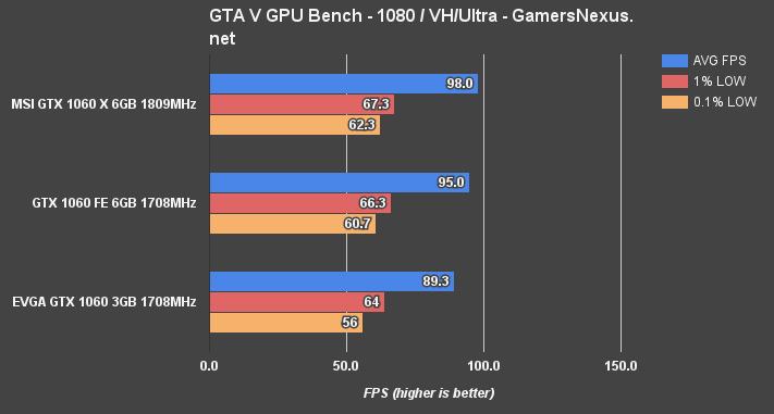 gtx1060-6gb-1080-gta