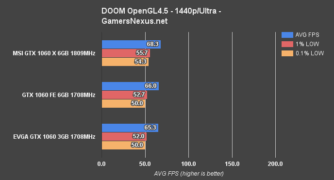 gtx1060-6gb-1440-doom-ogl