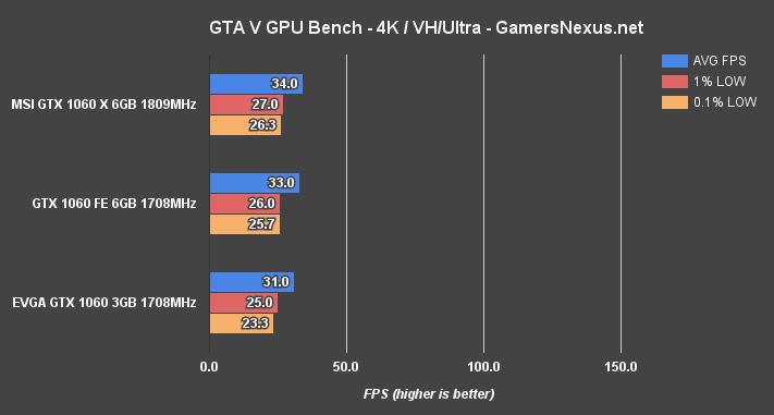 gtx1060-6gb-4k-gta