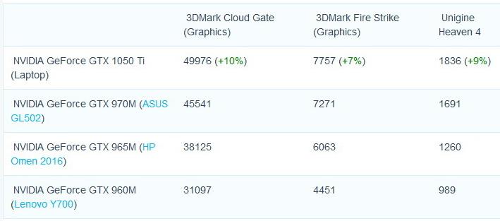 nvidia-geforce-gtx-1050-ti-benchmark-leak-for-notebooks-600-01