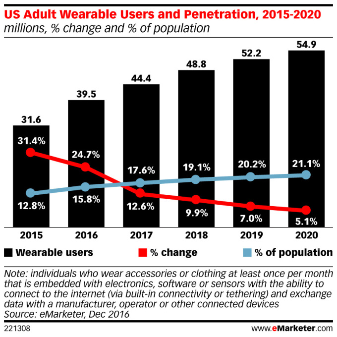 u-s-wearables-market-is-doing-much-worse-than-expected-600-02