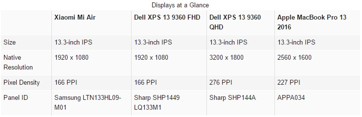xiaomi-mi-air-vs-dell-xps-13-9360-vs-apple-macbook-pro-13-2016-600-25
