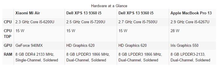 xiaomi-mi-air-vs-dell-xps-13-9360-vs-apple-macbook-pro-13-2016-600-28