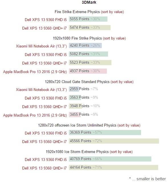 xiaomi-mi-air-vs-dell-xps-13-9360-vs-apple-macbook-pro-13-2016-600-30