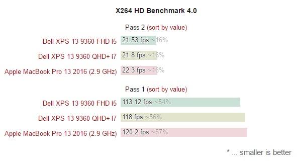 xiaomi-mi-air-vs-dell-xps-13-9360-vs-apple-macbook-pro-13-2016-600-32