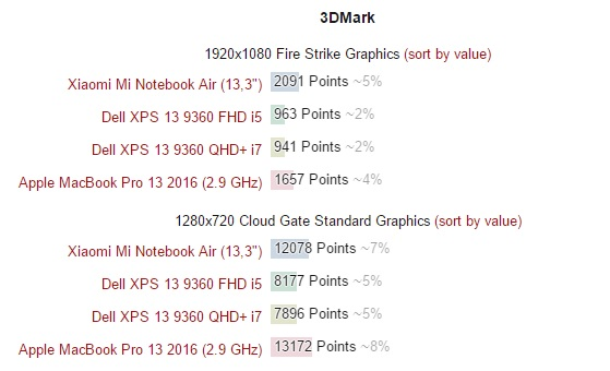 xiaomi-mi-air-vs-dell-xps-13-9360-vs-apple-macbook-pro-13-2016-600-33