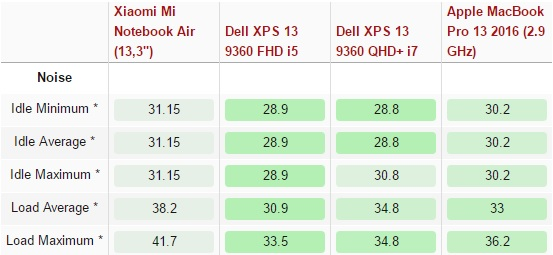 xiaomi-mi-air-vs-dell-xps-13-9360-vs-apple-macbook-pro-13-2016-600-47
