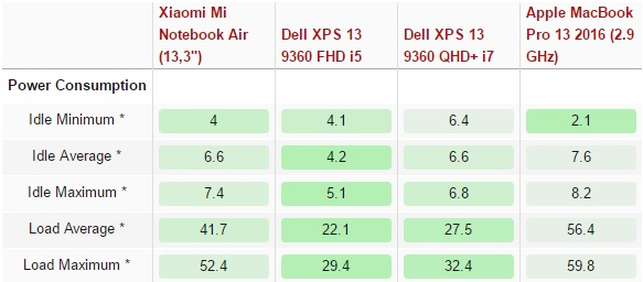 xiaomi-mi-air-vs-dell-xps-13-9360-vs-apple-macbook-pro-13-2016-600-48