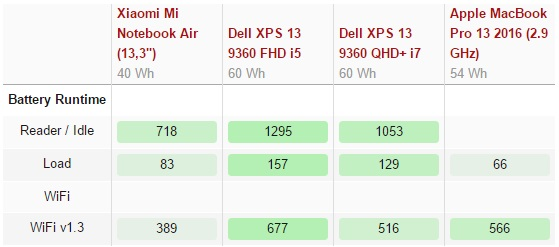 xiaomi-mi-air-vs-dell-xps-13-9360-vs-apple-macbook-pro-13-2016-600-49