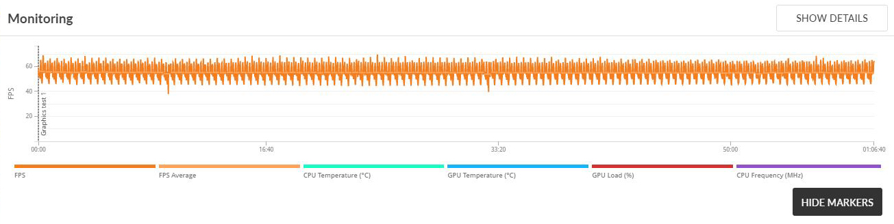 MSI GE72VR 6RF: CPU & GPU stay cool with stable frame rates in the 3DMark Fire Strike Benchmark Test for more than one hour