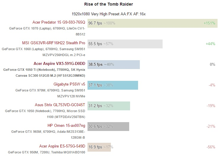 Acer Aspire VX5-591G-D0DD GPU test 600 03