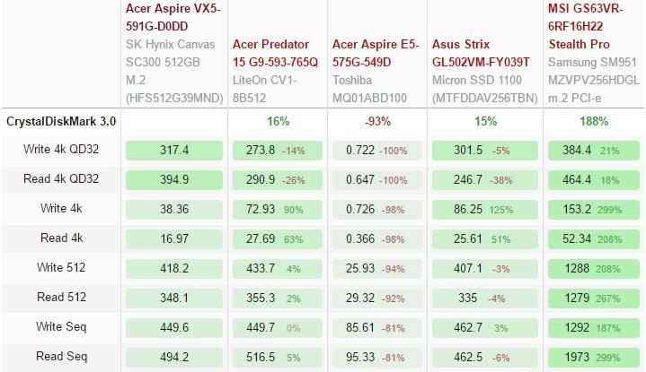Acer Aspire VX5-591G-D0DD SSD test 600 01