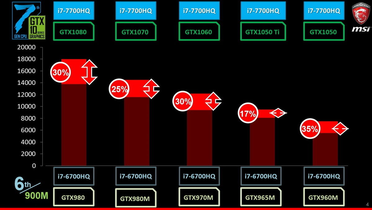 GTX10_Performance