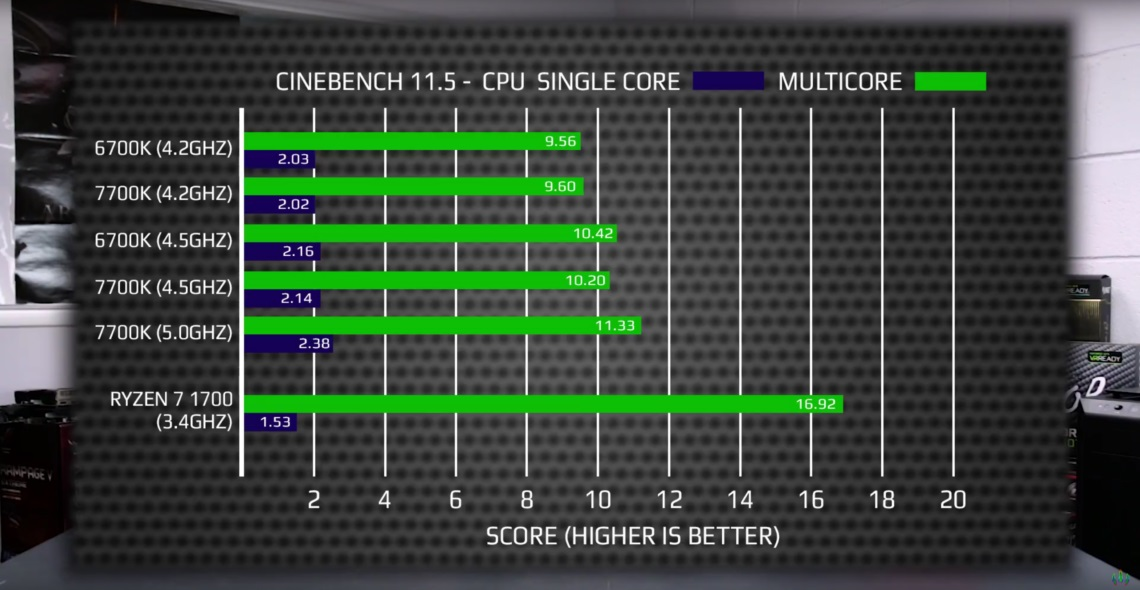 AMD-Ryzen-7-1700-vs-Core-i7-7700K-DinoPC_Cinebench-1140x590