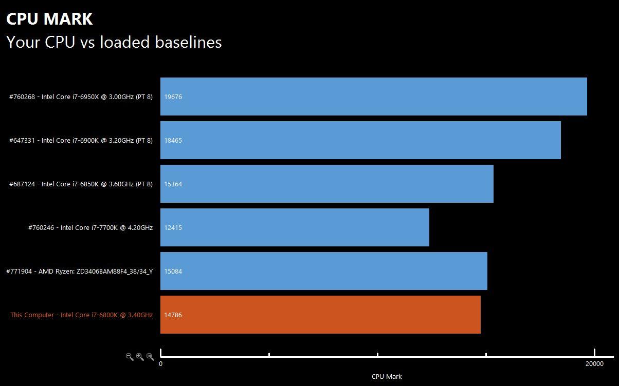 AMD Ryzen Chart 1 1