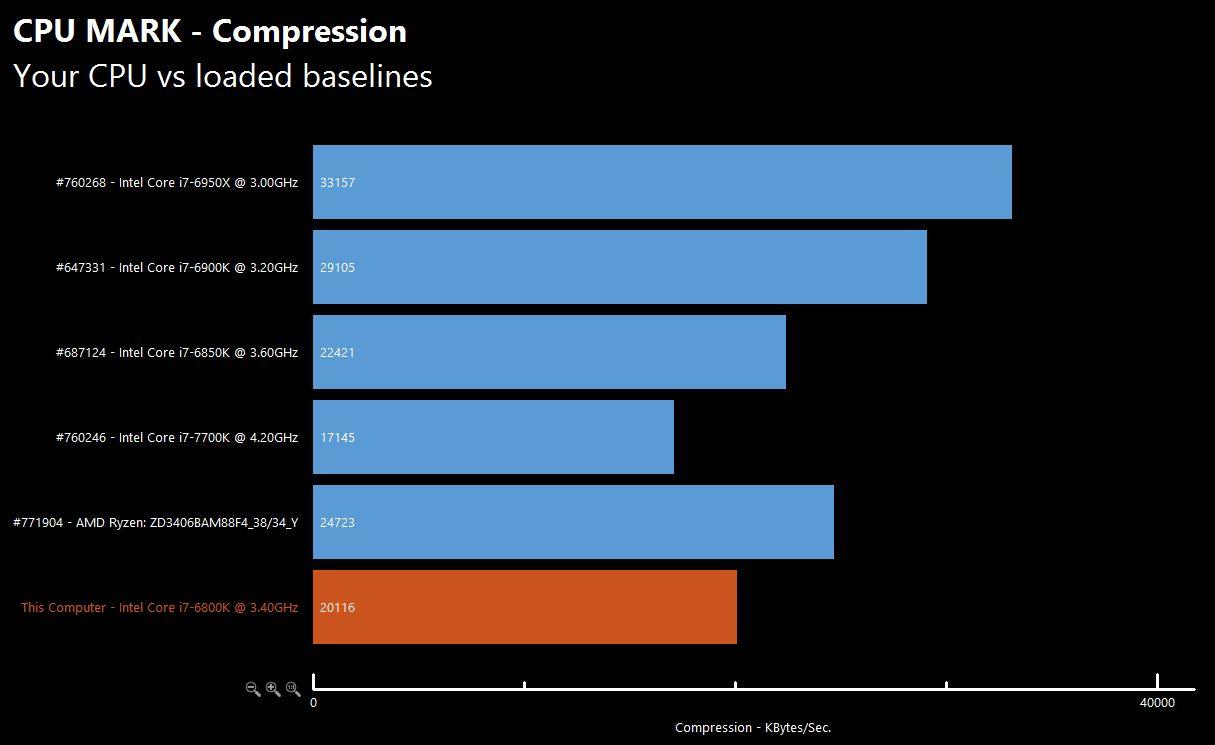 AMD Ryzen Chart 4 1