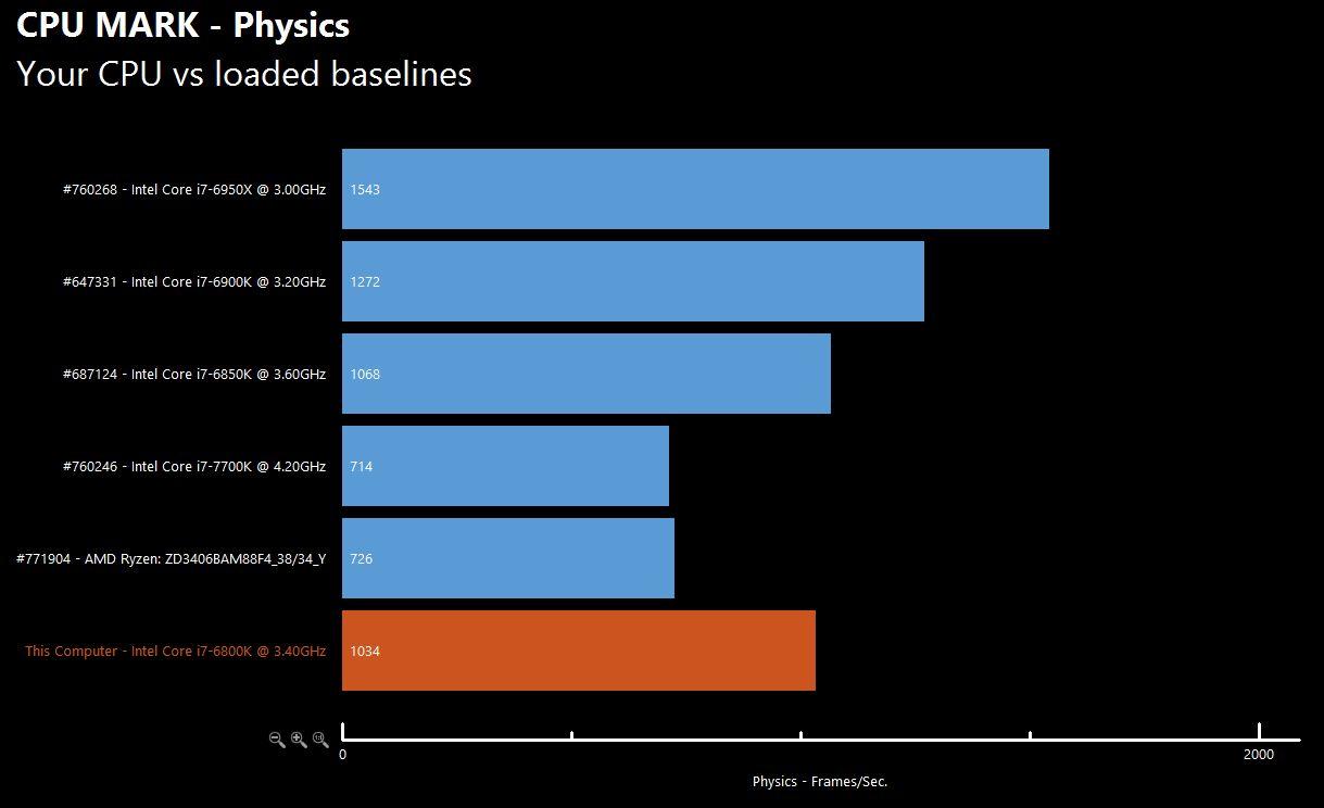 AMD Ryzen Chart 5 1