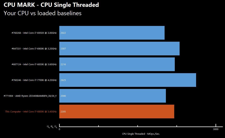 AMD Ryzen Chart 6 1