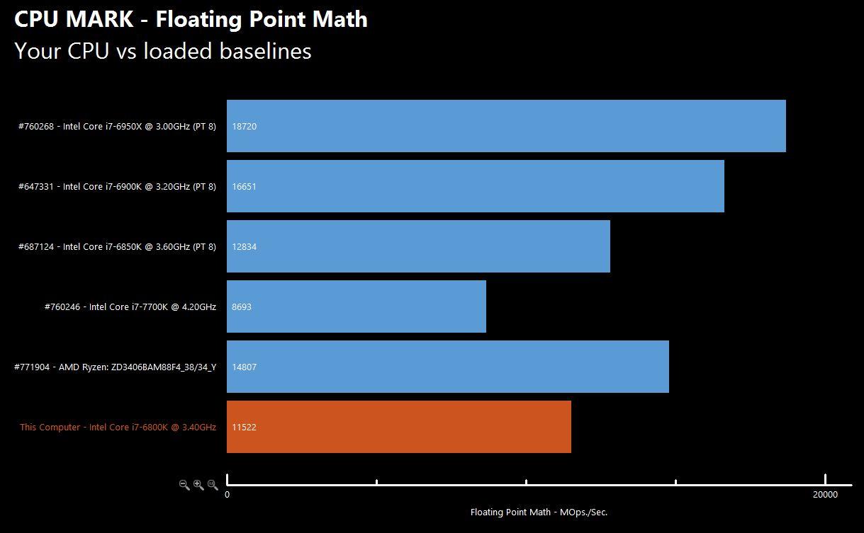 AMD Ryzen Chart 7 1