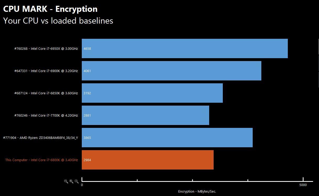 AMD Ryzen Chart 8 1