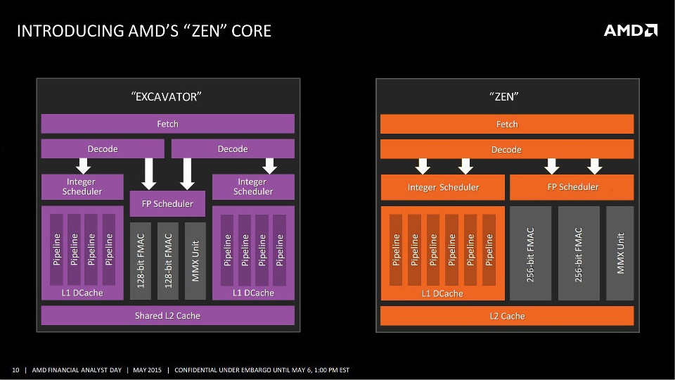 AMD's Ryzen Chips 10percent Smaller Than Comparable Intel Skylake Dies 600 03