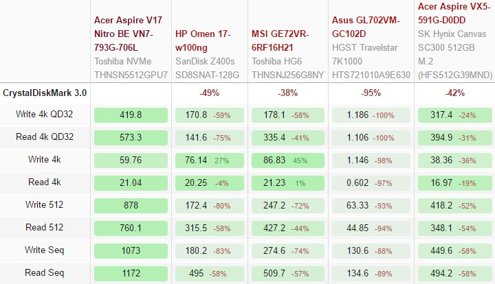 Acer Aspire V17 Nitro BE VN7-793G Notebook (GTX 1060 Black Edition) Review 600 38