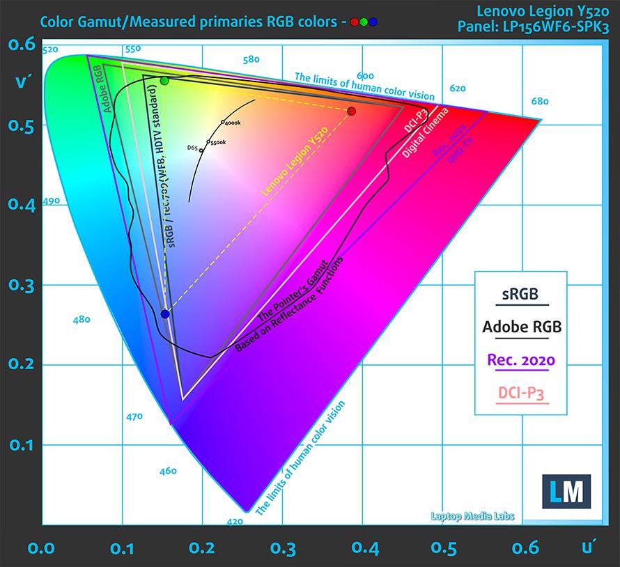 GAMUT-Lenovo-Legion-Y520-Panel-LP156WF6-SPK3