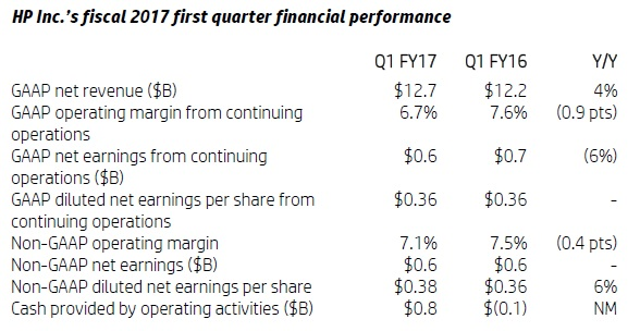 HP Inc. Reports Fiscal 2017 First Quarter Results 600 02