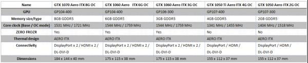 MSI-AERO-ITX-Series-Graphics-Card (2)