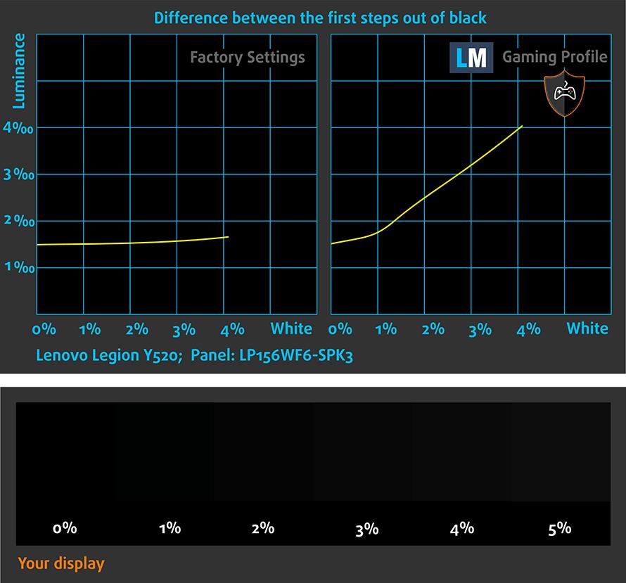 NBS-Lenovo-Legion-Y520-Panel-LP156WF6-SPK3