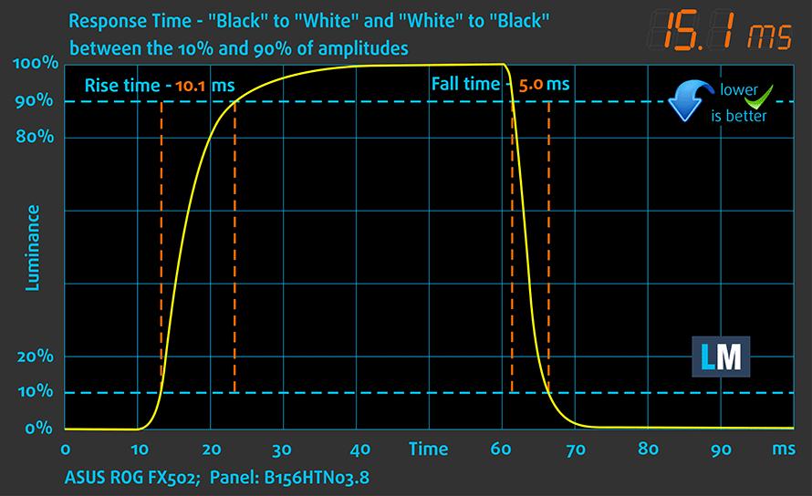 RespTime-ASUS-ROG-FX502-Panel-B156HTN03_8