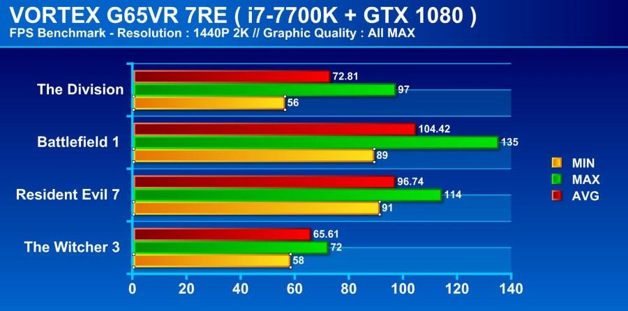 Vortex g65vr 7re game test - Copcccccy