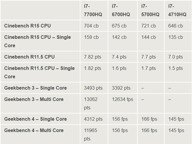 core i7 7700hq-bench1