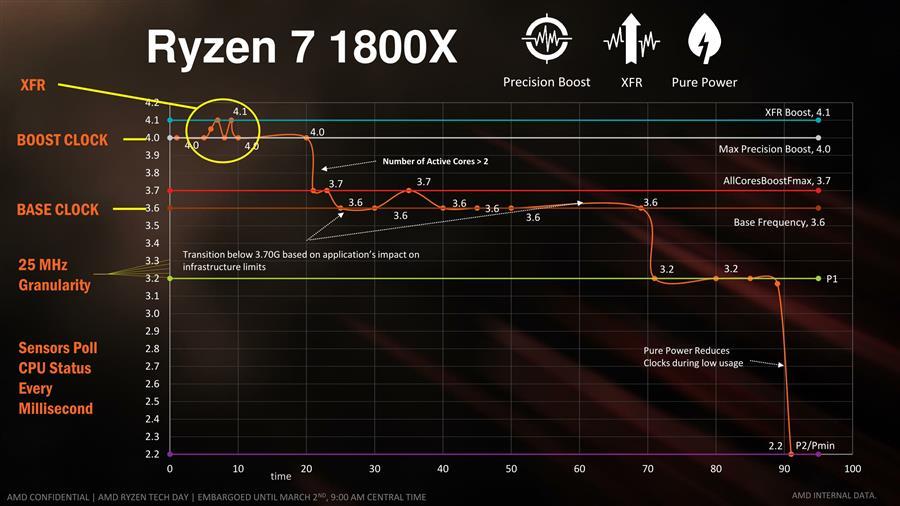 AMD Ryzen 7 Press Deck-10 (Custom)