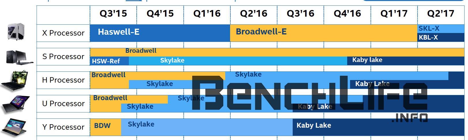 Intel-Skylake-X-and-Kaby-Lake-X-Leaked-Roadmap