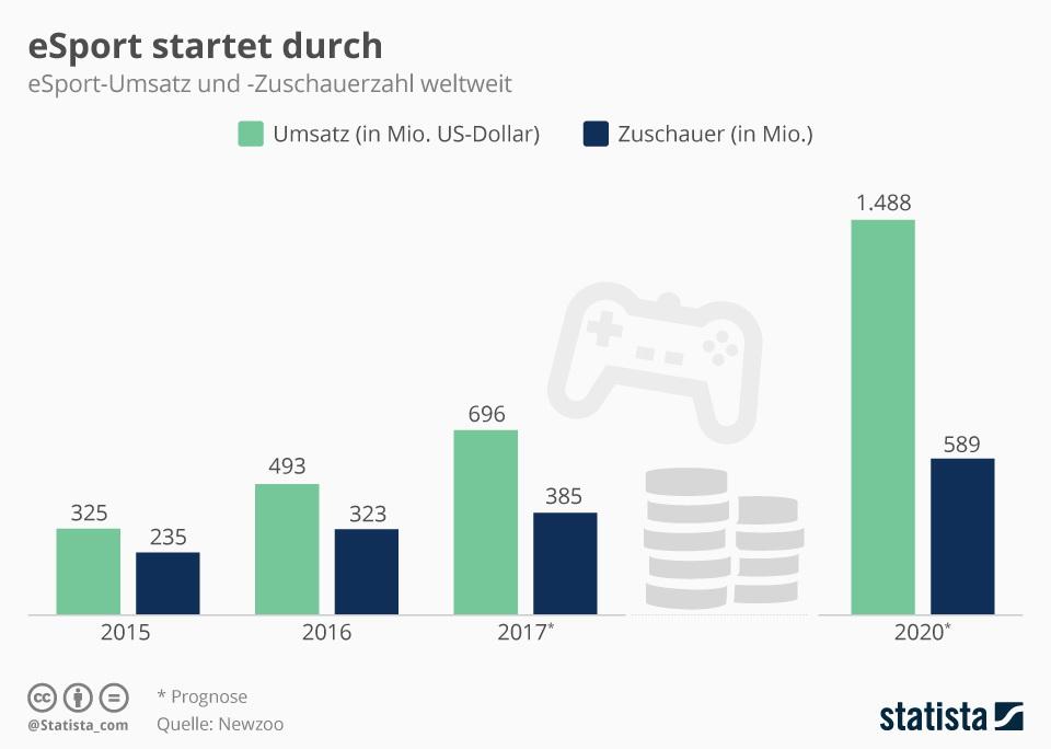 infografik_8643_esport_umsatz_und_zuschauer_weltweit_n 600 01