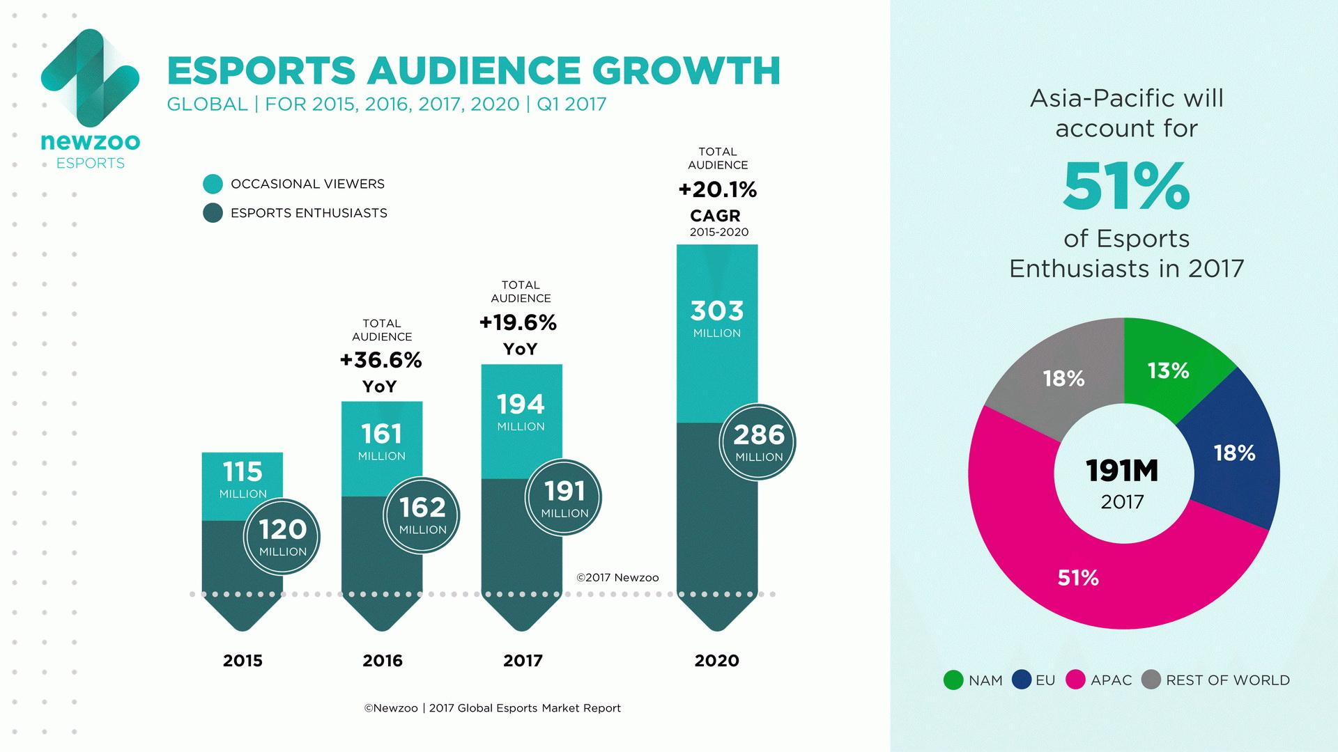 infografik_8643_esport_umsatz_und_zuschauer_weltweit_n 600 02