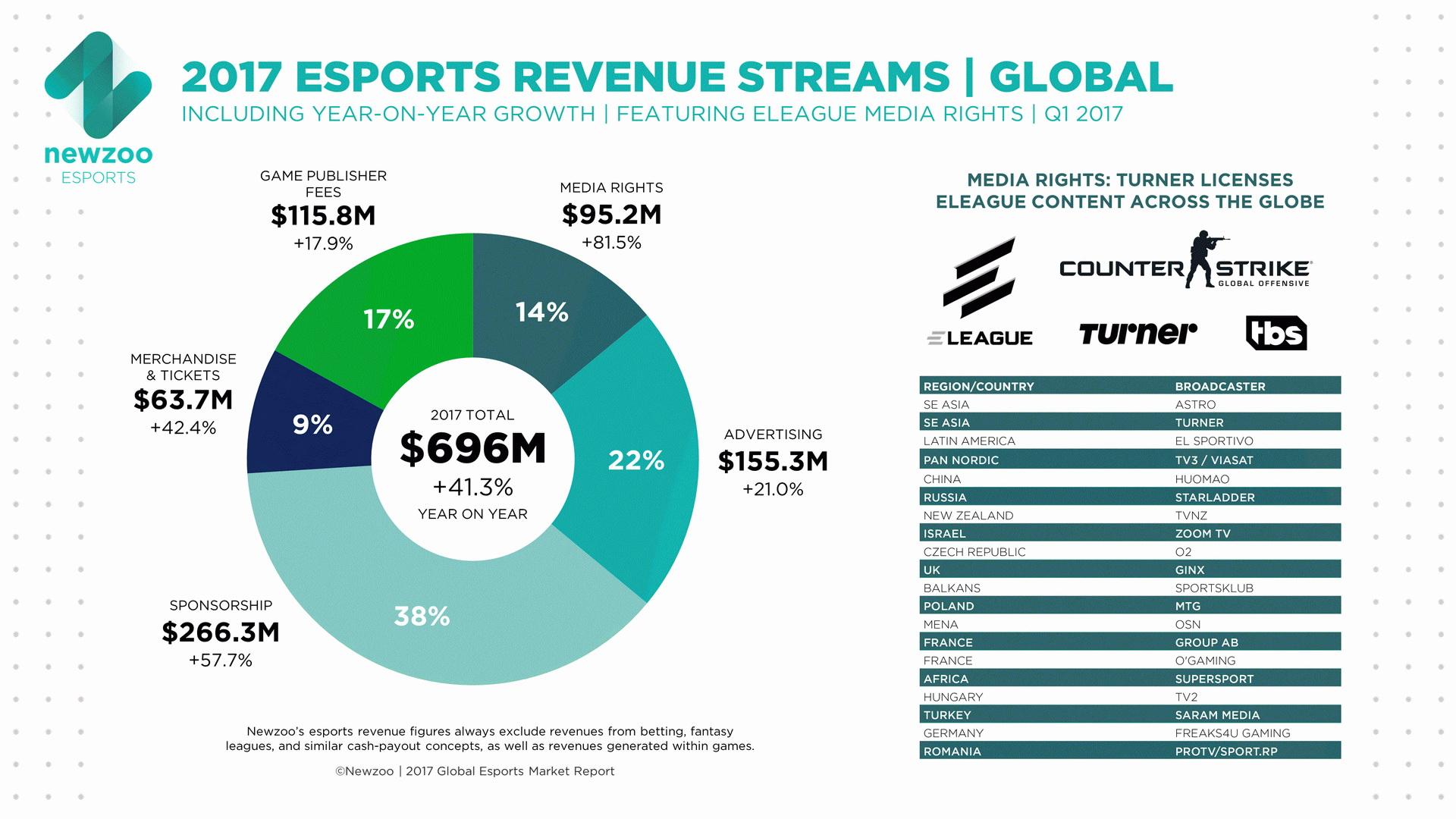 infografik_8643_esport_umsatz_und_zuschauer_weltweit_n 600 04