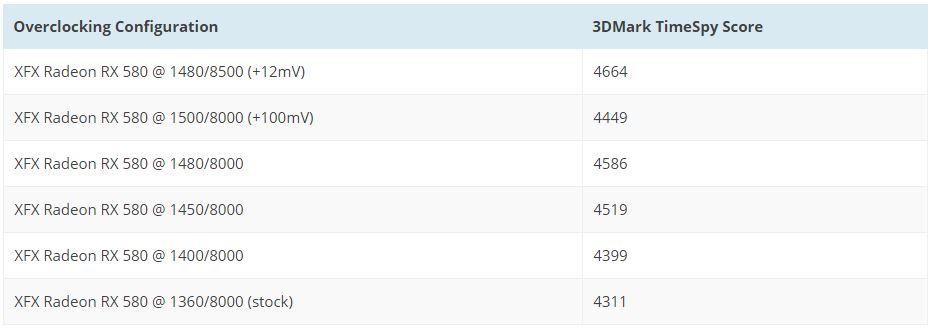 AMD-RX-580-OC-table