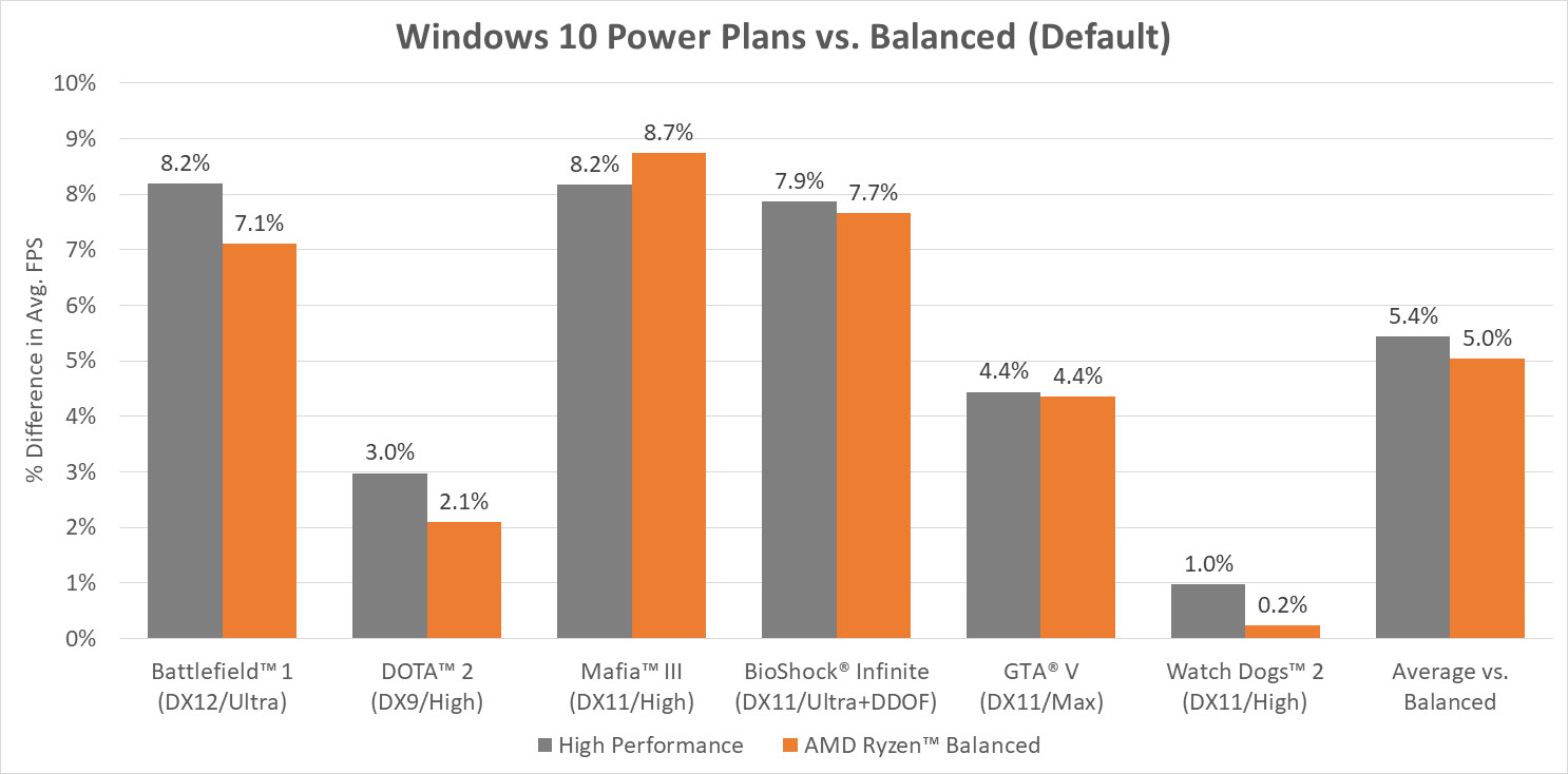 AMD Releases Balanced Power Plan for Windows 600 03