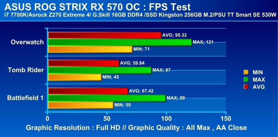 ASUS RX570 FPS Test
