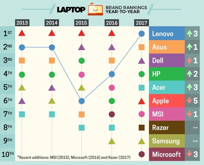 Best & Worst Laptop Brands by Laptop Mag 600