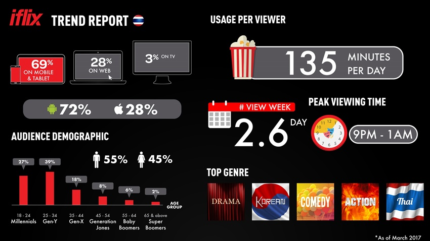 Infographic for iflix Thailand