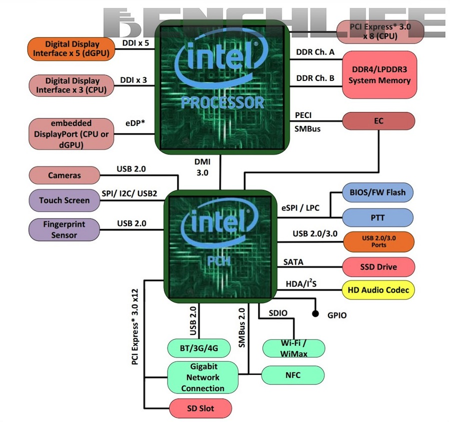 Intel-Kaby-Lake-G-Platform-Layout