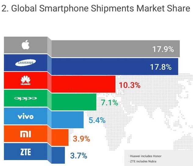 Q42016_smartphone Market_Monitor 600 01