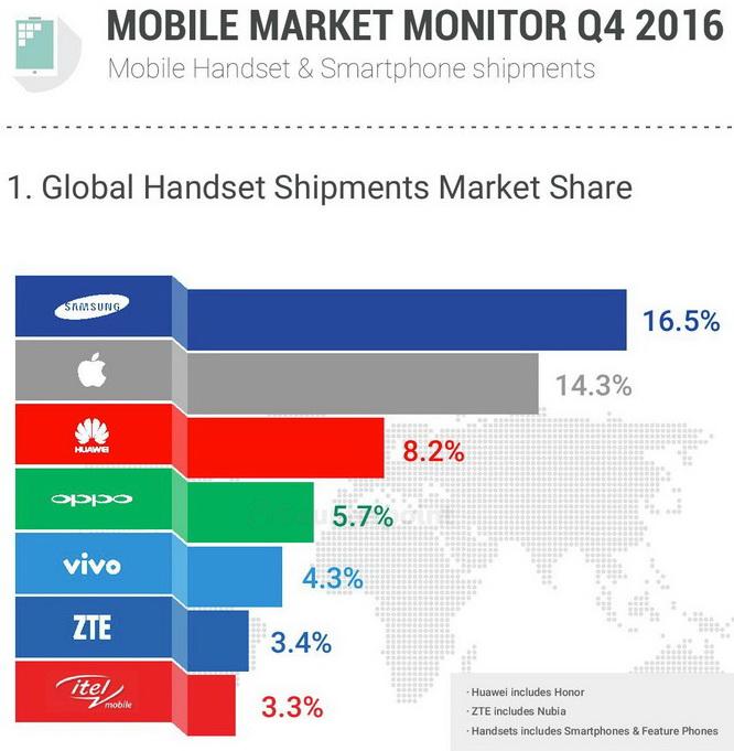 Q42016_smartphone Market_Monitor 600 02